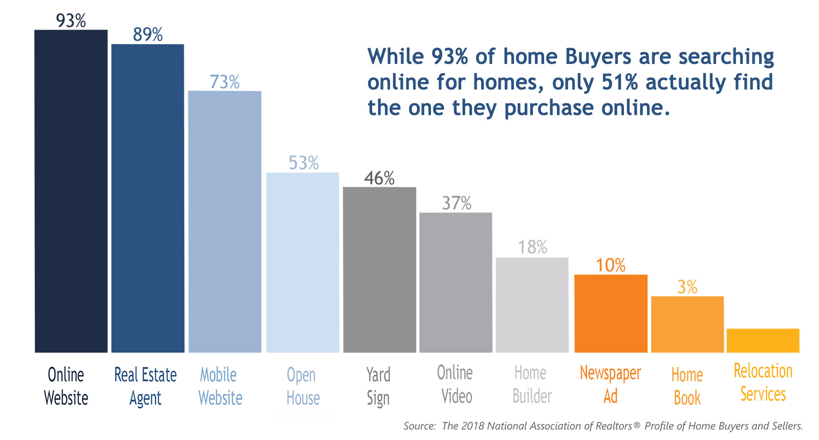 Marketing Your Home in All the way Homebuyers search.