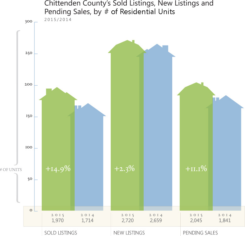 2015 Chittenden County Housing Market