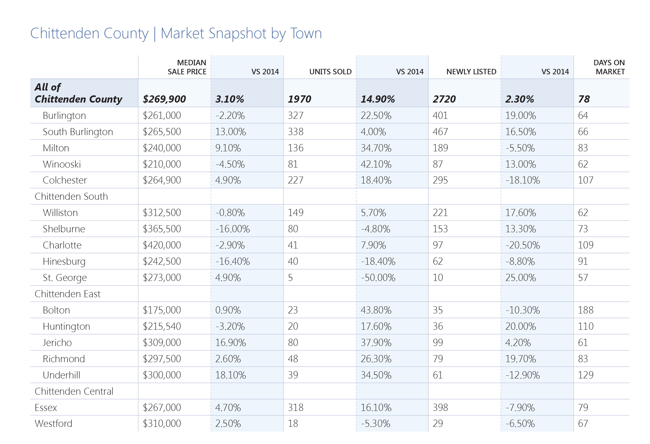 Chittenden County Real Estate Market Snapshot