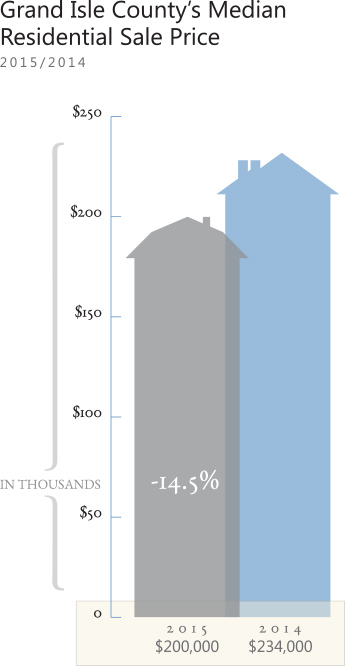 2015 Grand Island Housing Market Chart