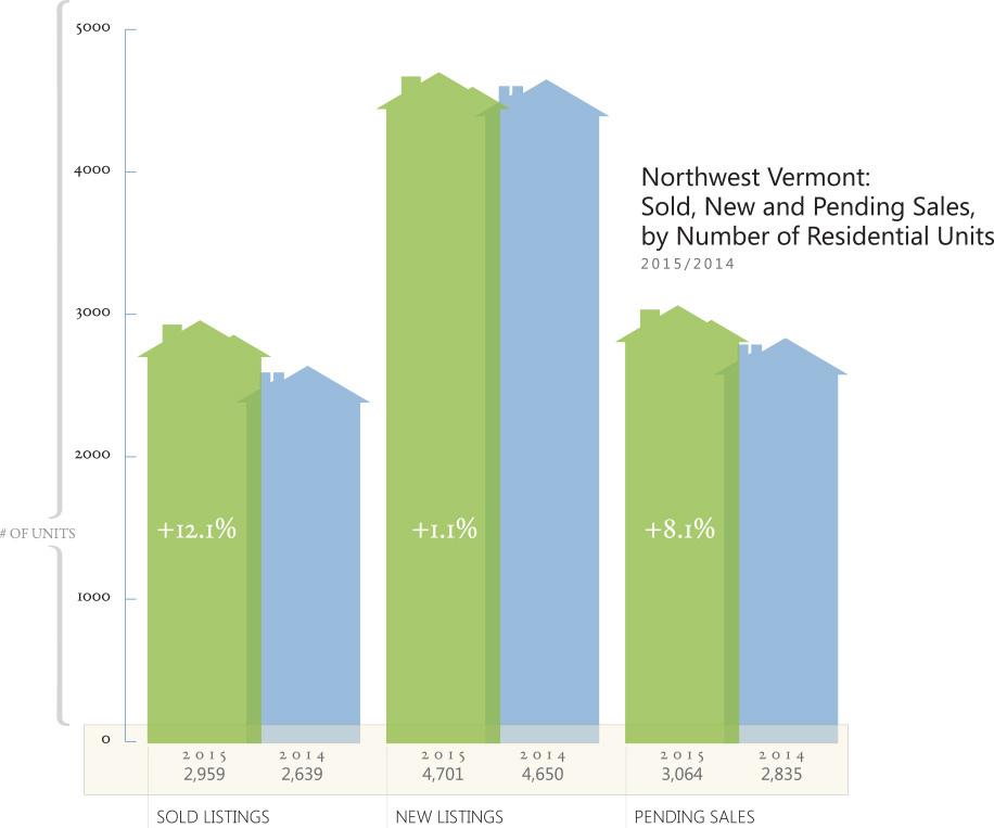 Northwest Vermont Housing Market Report for 2015