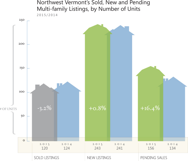 Vermont Multi-Family Housing Market