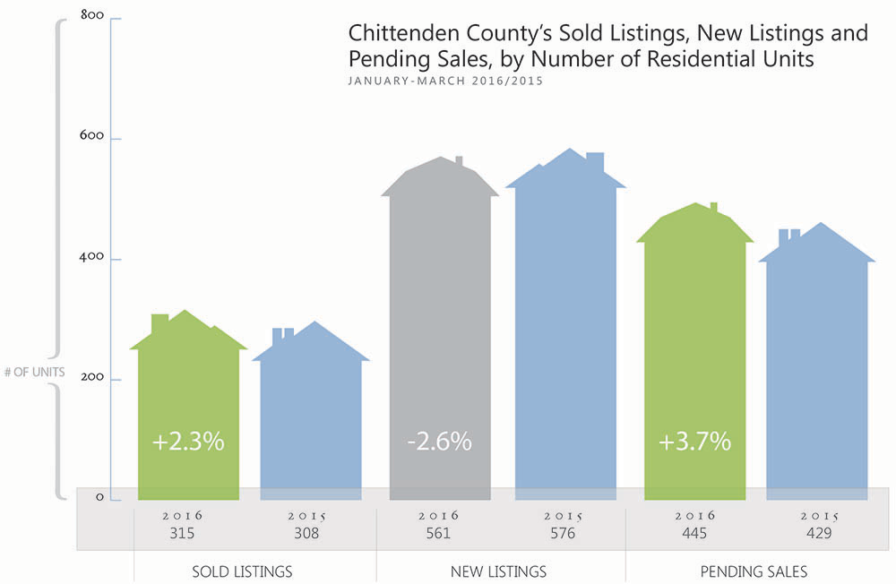 Chitteden County Home Sales by Unit 2016