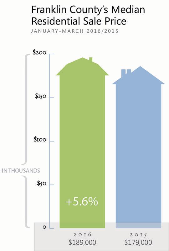 Franklin County Real Estate Sale Price 2016