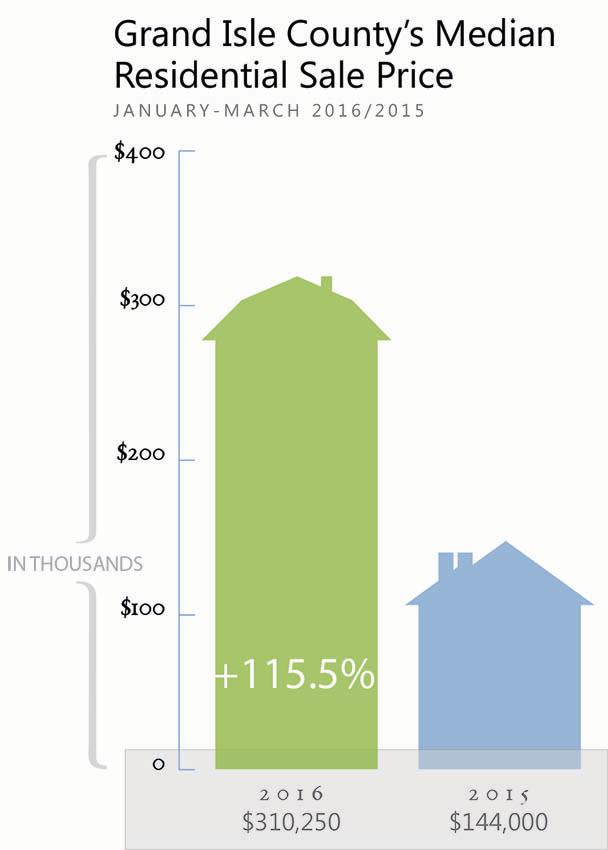 Grand Isle Real Estate Market Report