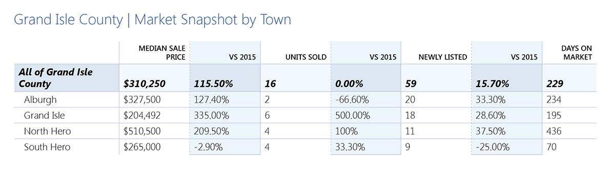 Grand Isle County Real Estate Market Snapshot 2016