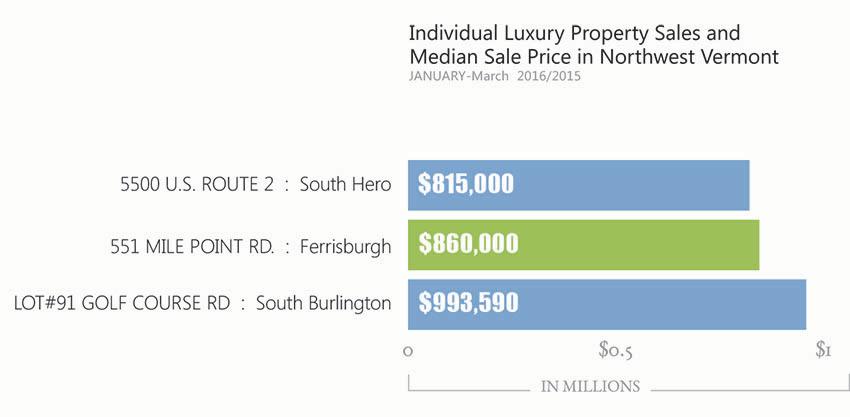 Vermont luxury Home Sales 2016