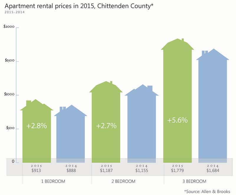 Vermont Rental Market 2016