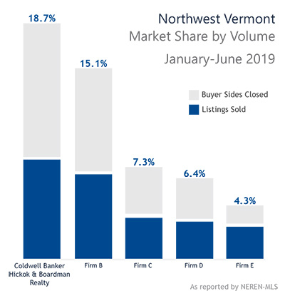Northwest Vermont Real Estate Market Share Chart