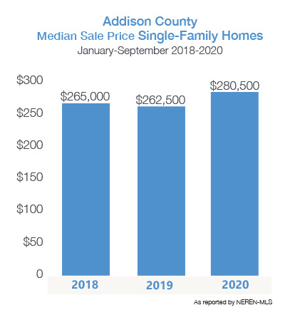 Median Single-Family Home Price for Addison County