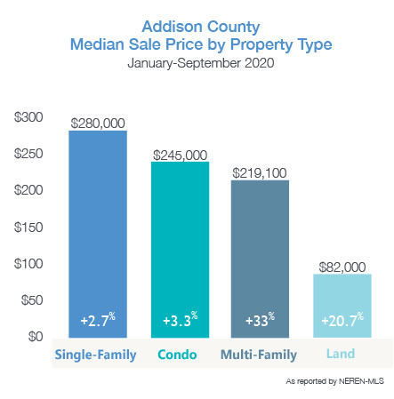 Addison County Median Home Price by Property Type