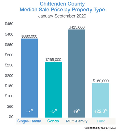 Chittenden County Median Sale Price by Property Type 2020