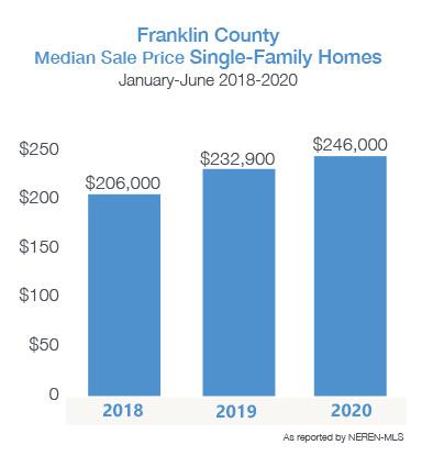Franklin County Media Sale Price for Single-Family Homes