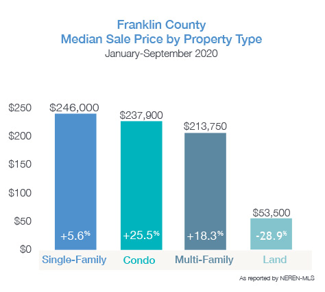 Franklin County Media Sale Price by Property Type October 2020