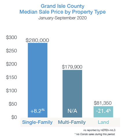 Median Sale by Property Type for Grand Isle County