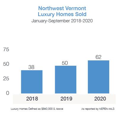 Northwest Vermont Luxury Homes Sold 2018-2020