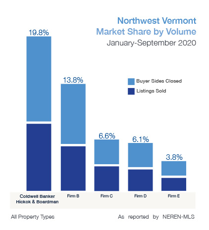 Northwest Vermont Market Share by Volume