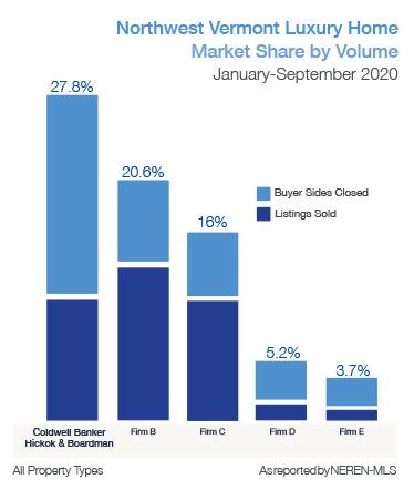 Northwest Vermont Luxury Homes Market Share by Volume