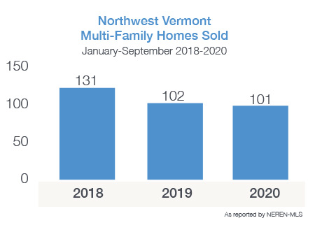 Northwest Vermont Multi-Family Homes Sold 2018-2020