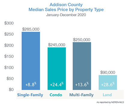 Addison County Median Price by Property Type