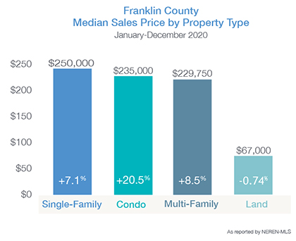 Franklin County Median Price by Property Type