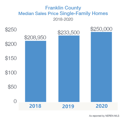 Franklin County median home price 2018-20