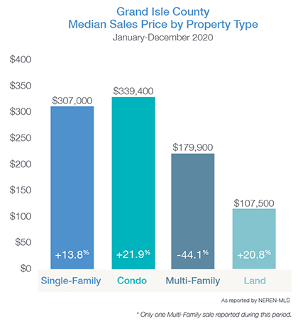 Grand Isle County Median Price by Property Type