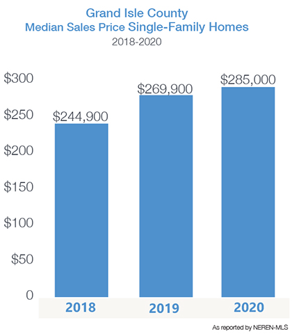 Grand Isle County median home price 2018-20