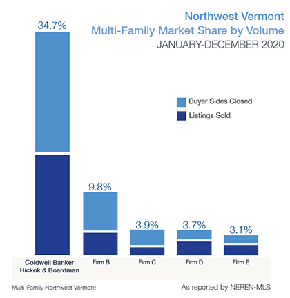 Multi-Family Market Share
