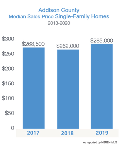 Addison County median home price 2018-20